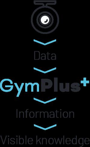 GymPlus data flow